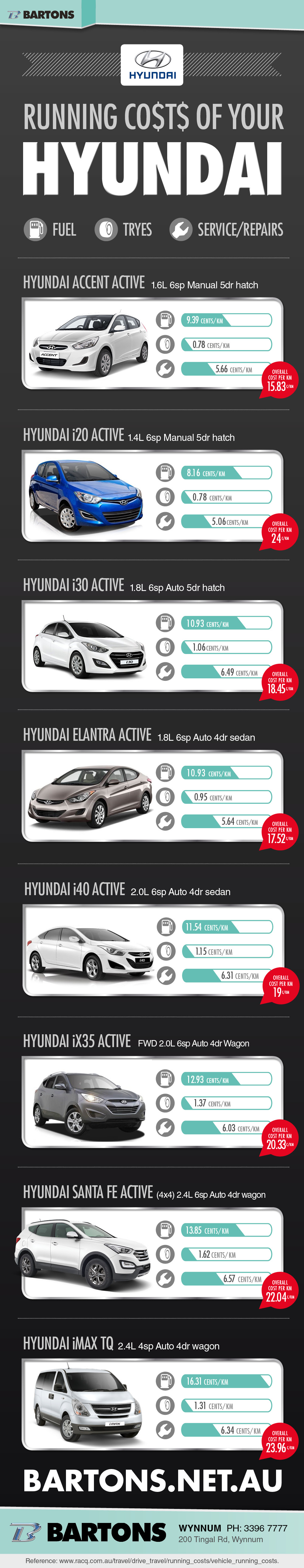 The Running Costs of Your Hyundai Infographic